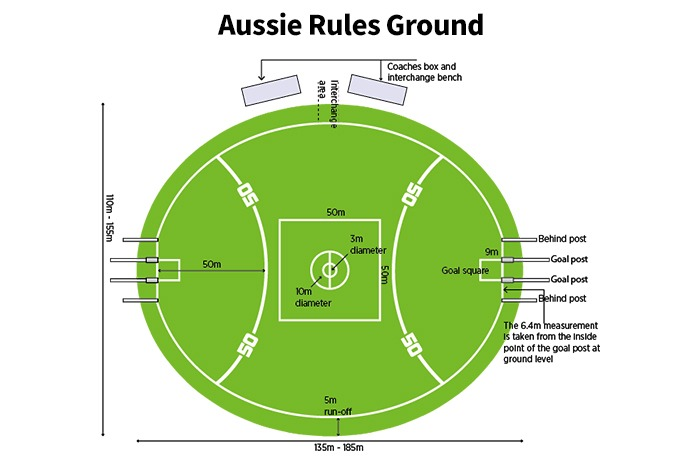 Assie-Rules-Ground