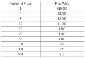 Prize pool example